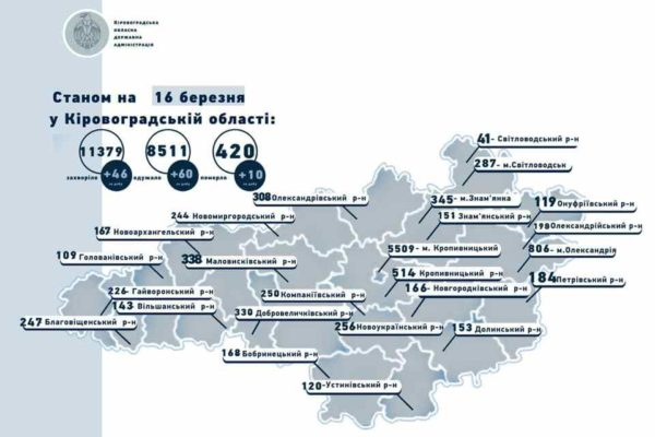 В Кировоградской области от коронавируса умерли 10 человек, в их числе двое - из Александрии